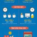 Điểm khác nhau giữa Tài chính và Công nghệ ở New York